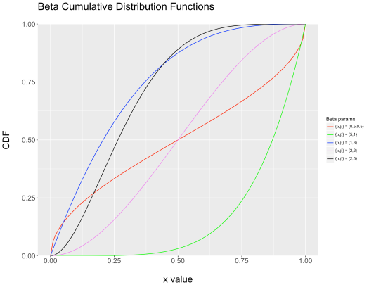 Beta Cumulative Distribution Functions
