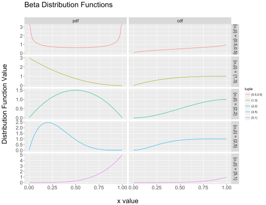 Beta Distribution Functions