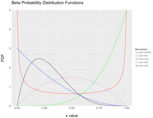 Beta Probability Distribution Functions