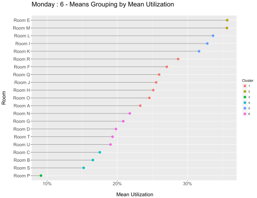 Monday_6_MeansGrouping
